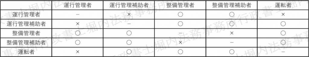 整備管理者の兼任|大阪の運送業許可に特化した行政書士