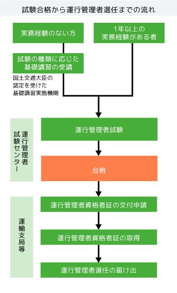 運行管理者になる方法 |大阪の運送業許可に特化した行政書士